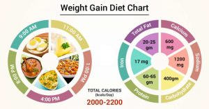 Best Online Dietitian For Weight Gain